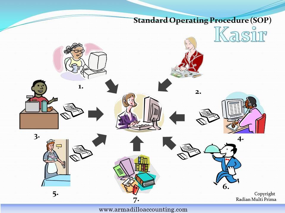 Standard Operating Procedure (SOP) Petugas Kasir Hotel dan Guest
