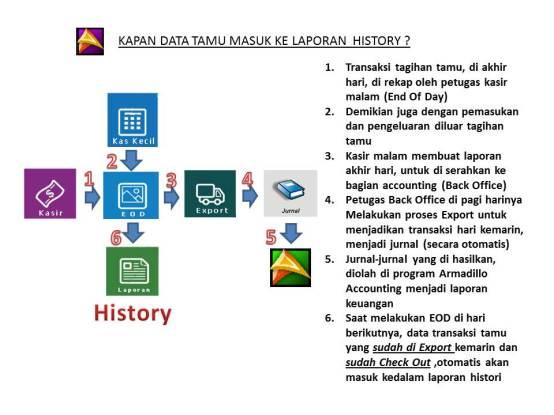 histori